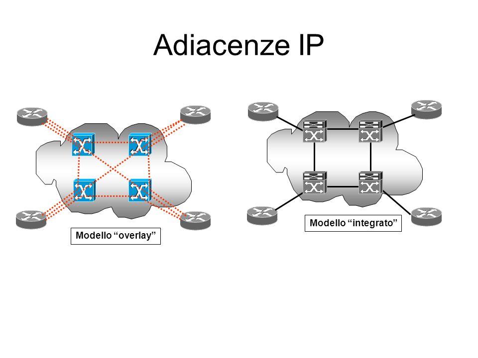 Adiacenze IP Modello integrato Modello overlay