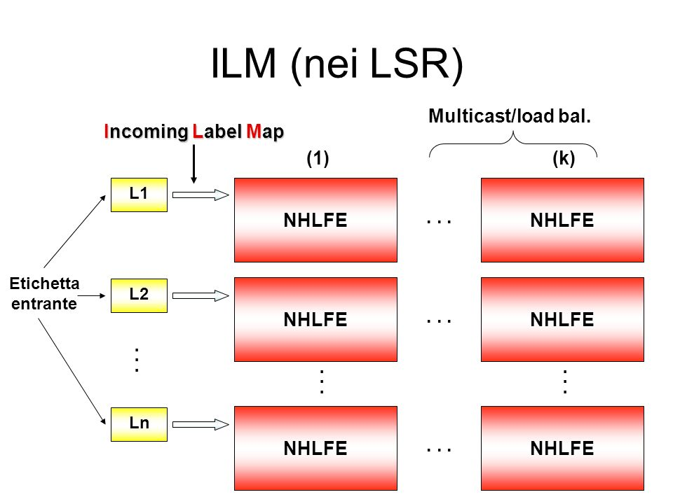 ILM (nei LSR) Multicast/load bal. Incoming Label Map (1) (k) NHLFE