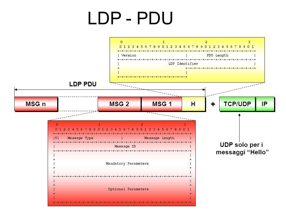 LDP - PDU + LDP PDU MSG n MSG 2 MSG 1 H TCP/UDP IP UDP solo per i