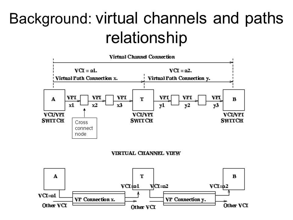 Background: virtual channels and paths relationship