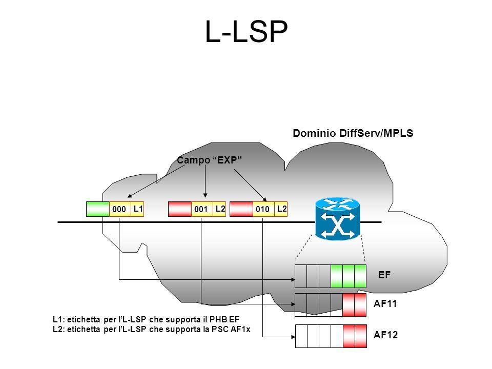 Dominio DiffServ/MPLS