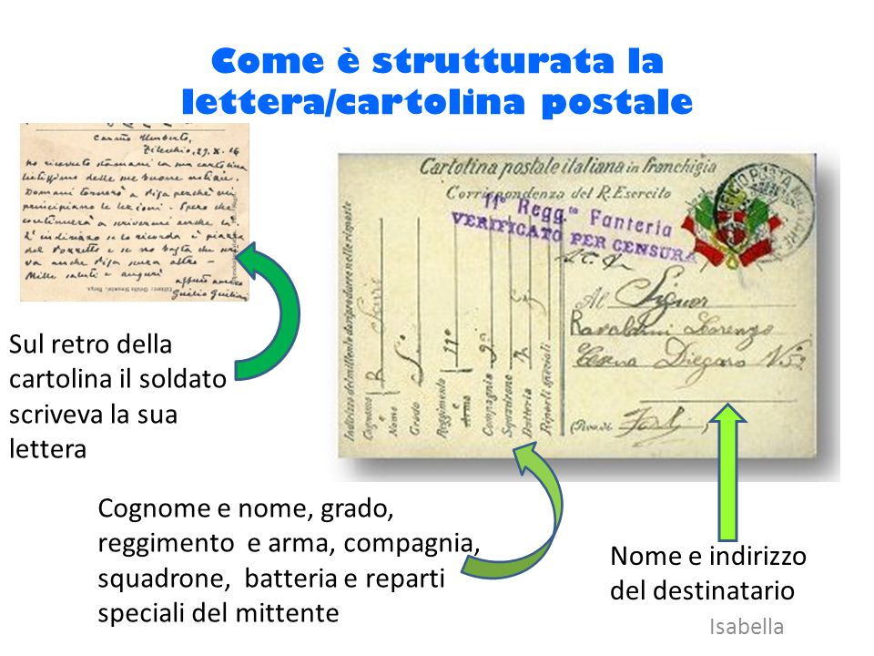 Come è strutturata la lettera/cartolina postale