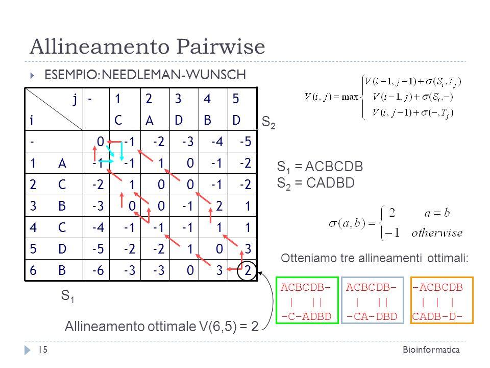 Allineamento Pairwise