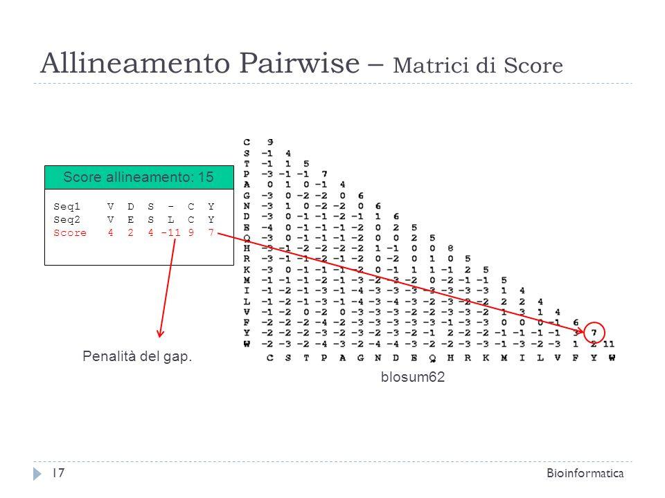 Allineamento Pairwise – Matrici di Score