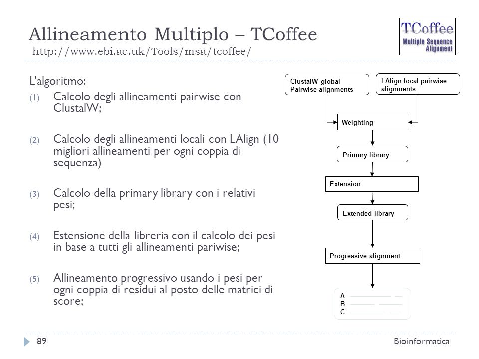 Allineamento Multiplo – TCoffee http://www. ebi. ac