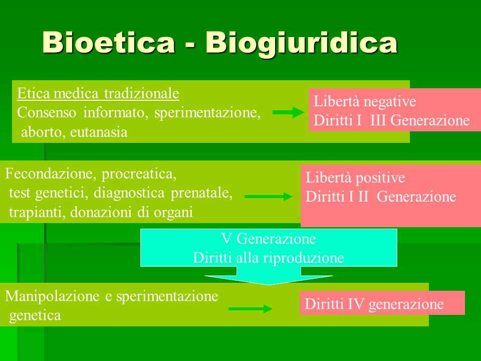 Bioetica - Biogiuridica