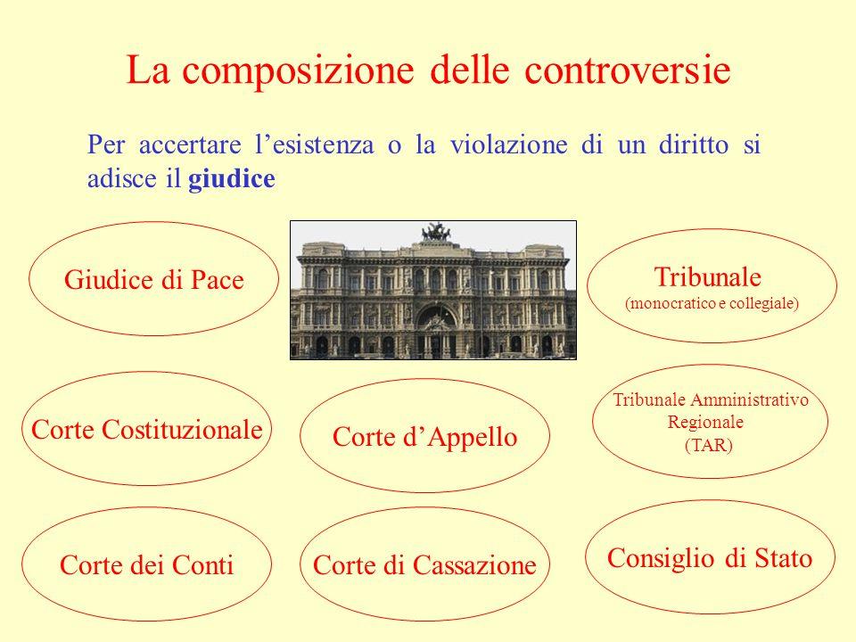 La composizione delle controversie