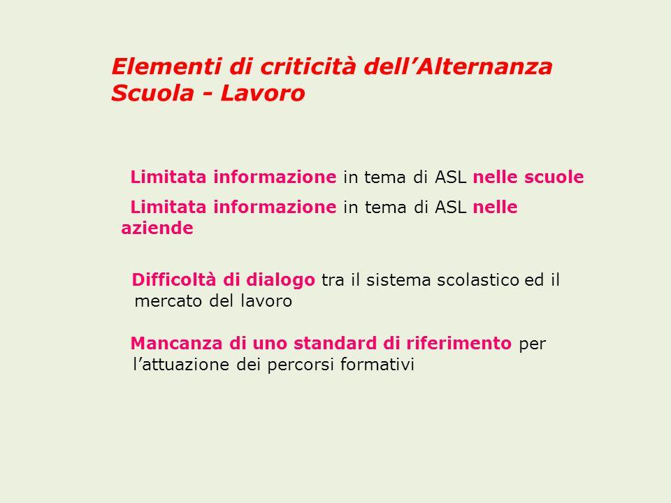 Elementi di criticità dell'Alternanza Scuola - Lavoro
