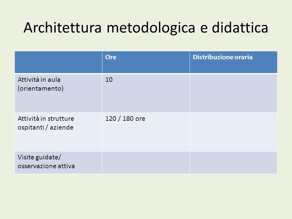 Architettura metodologica e didattica