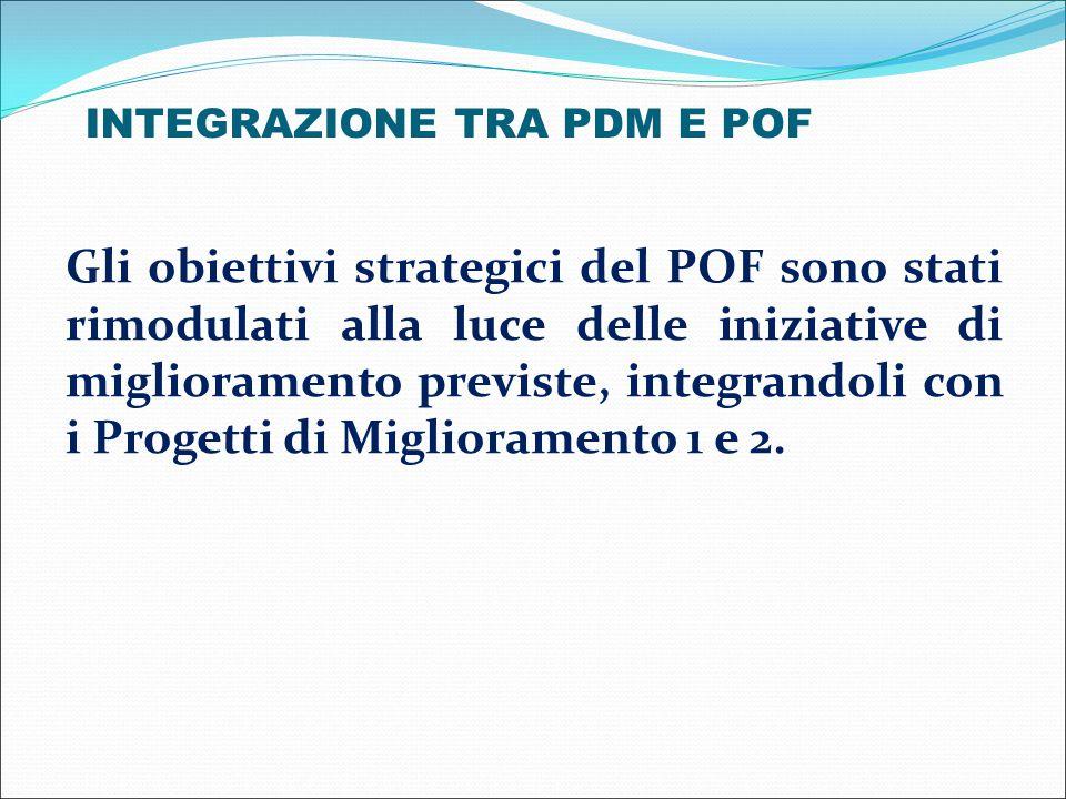 INTEGRAZIONE TRA PDM E POF