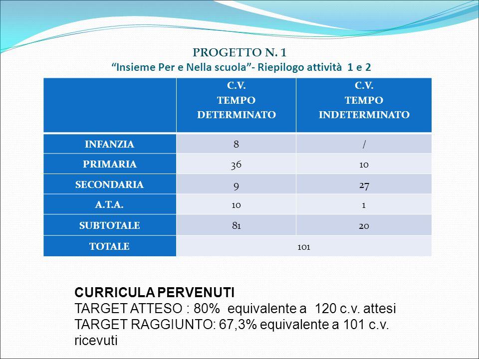 PROGETTO N. 1 Insieme Per e Nella scuola - Riepilogo attività 1 e 2
