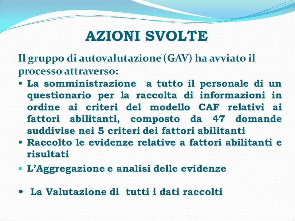 AZIONI SVOLTE Il gruppo di autovalutazione (GAV) ha avviato il processo attraverso: