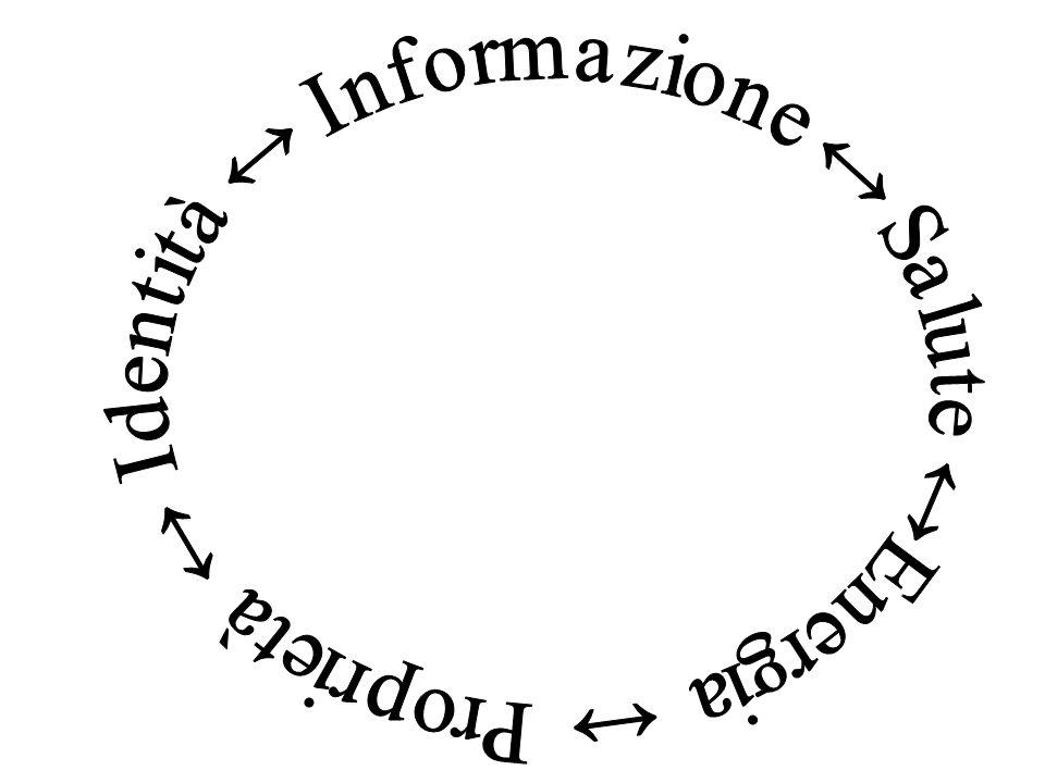 Proprietà ↔ Identità ↔ Informazione ↔ Salute ↔Energia ↔