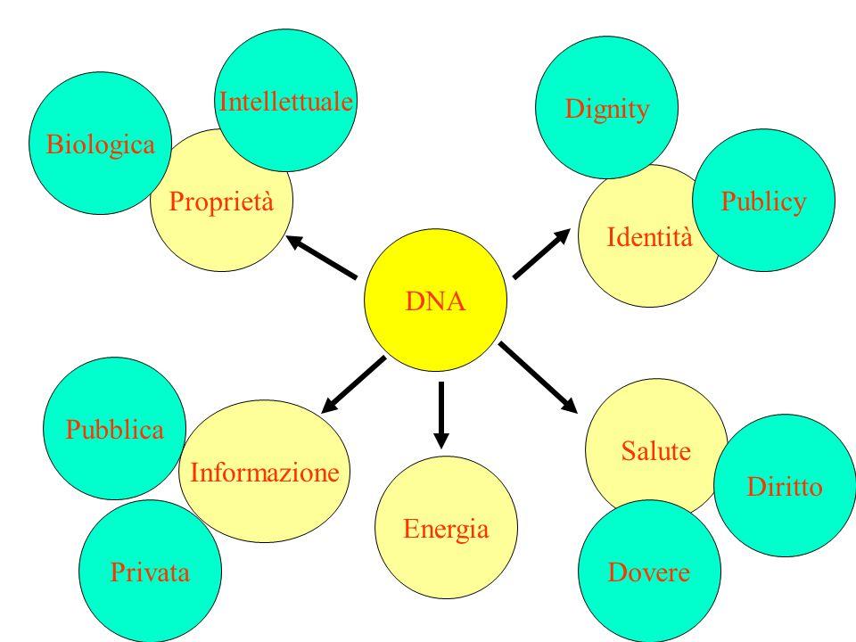 Intellettuale Dignity. Biologica. Proprietà. Publicy. Identità. DNA. Pubblica. Salute. Informazione.