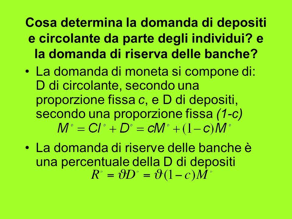 Cosa determina la domanda di depositi e circolante da parte degli individui e la domanda di riserva delle banche