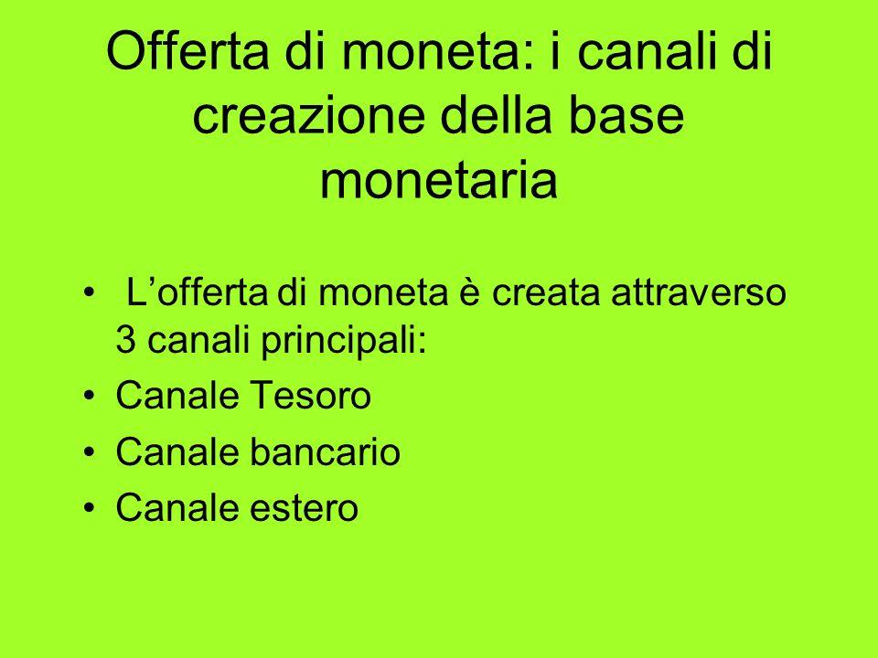 Offerta di moneta: i canali di creazione della base monetaria