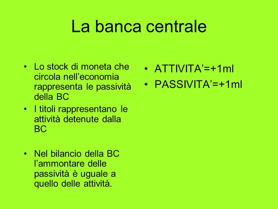 La banca centrale ATTIVITA'=+1ml PASSIVITA'=+1ml