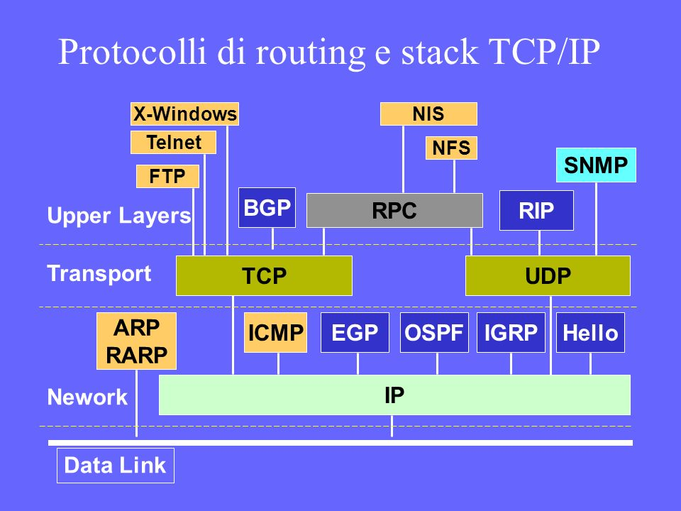 Protocolli di routing e stack TCP/IP