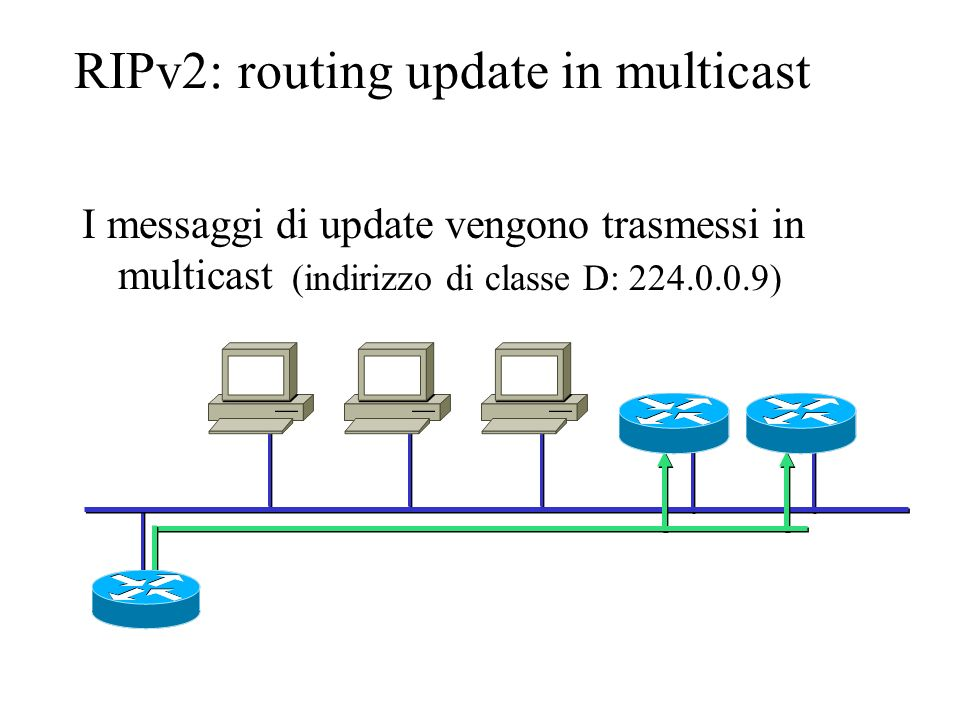 RIPv2: routing update in multicast