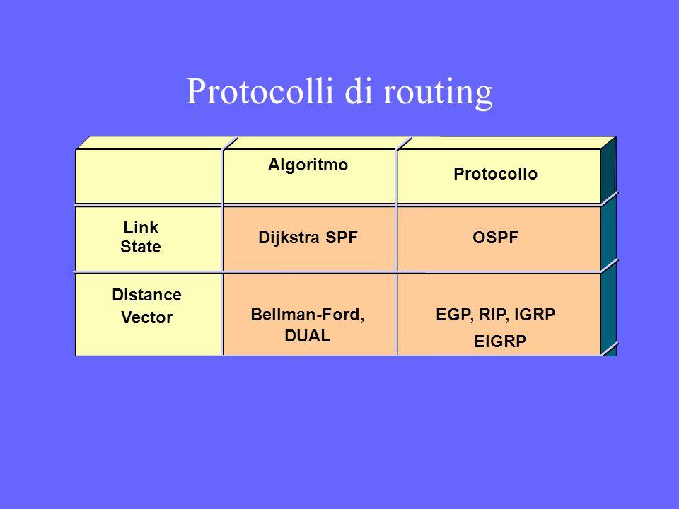 Protocolli di routing Algoritmo Protocollo Link State Dijkstra SPF