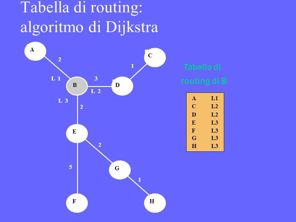 Tabella di routing: algoritmo di Dijkstra