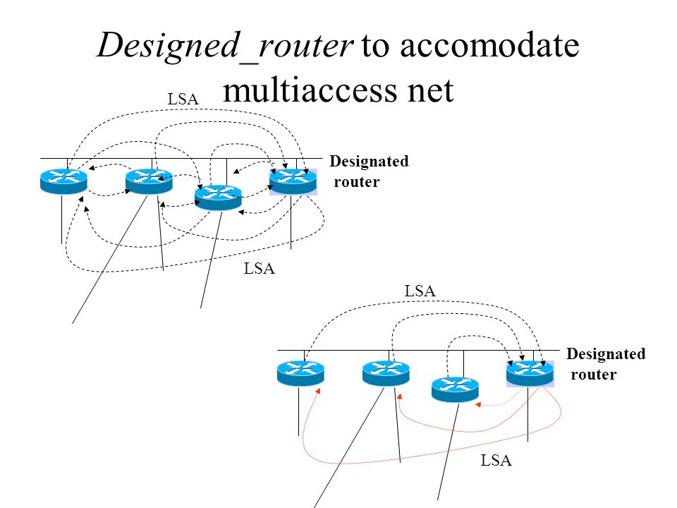 Designed_router to accomodate multiaccess net