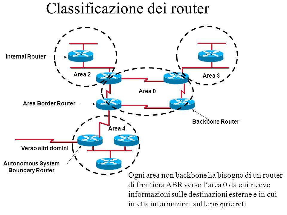 Classificazione dei router