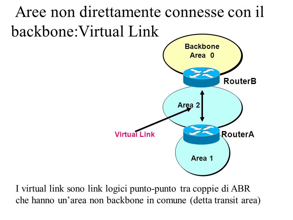 Aree non direttamente connesse con il backbone:Virtual Link