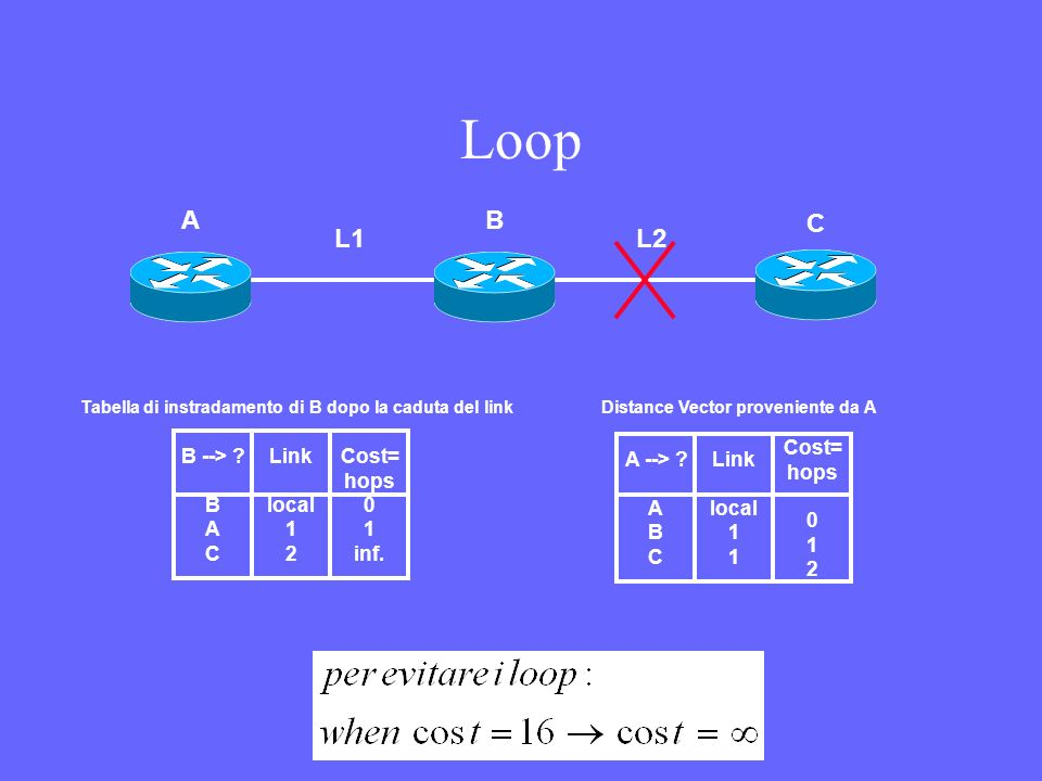 Loop L1 L2 A B C B --> B A C Link local 1 2 Cost= hops 0 1 inf.