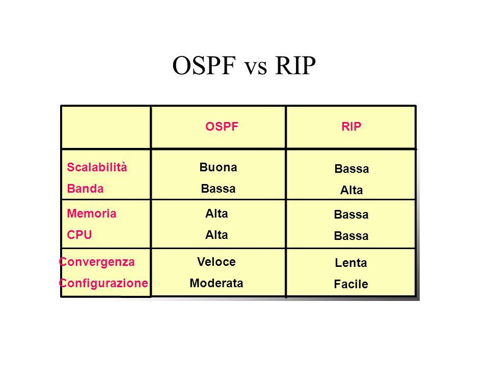 OSPF vs RIP OSPF RIP Scalabilità Banda Buona Bassa Bassa Alta Memoria