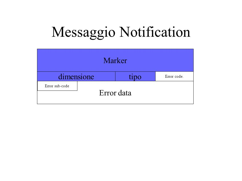 Messaggio Notification