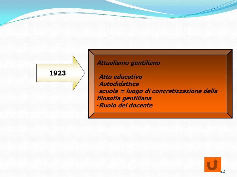 1923 Attualismo gentiliano Atto educativo Autodidattica
