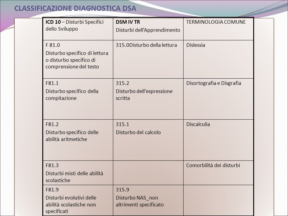 CLASSIFICAZIONE DIAGNOSTICA DSA
