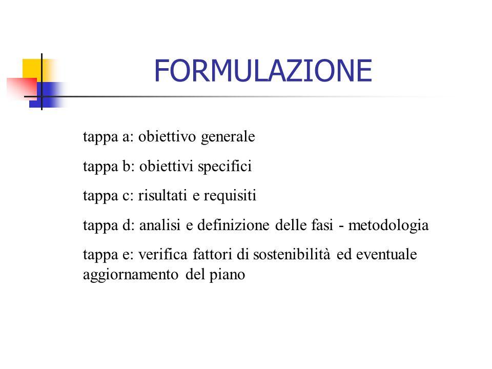 FORMULAZIONE tappa a: obiettivo generale tappa b: obiettivi specifici