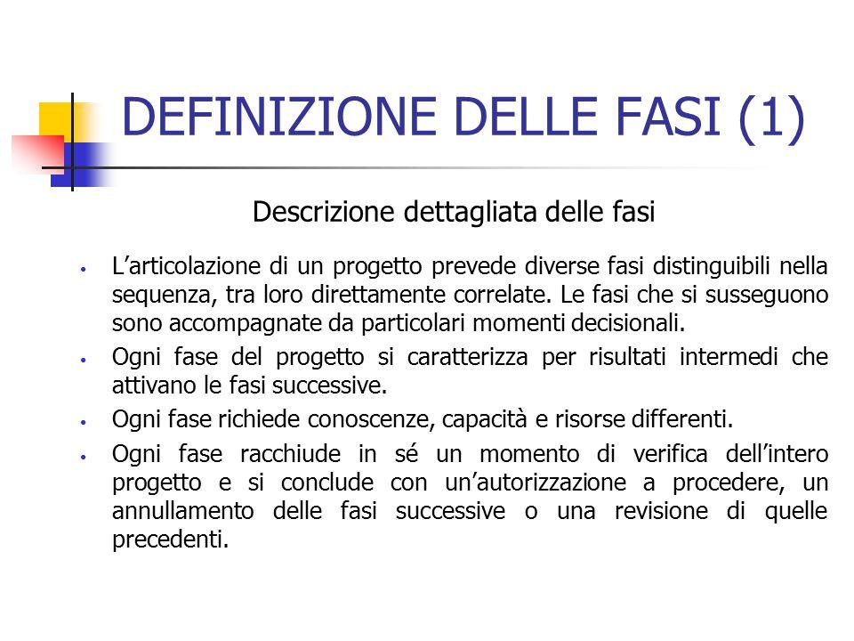 DEFINIZIONE DELLE FASI (1)