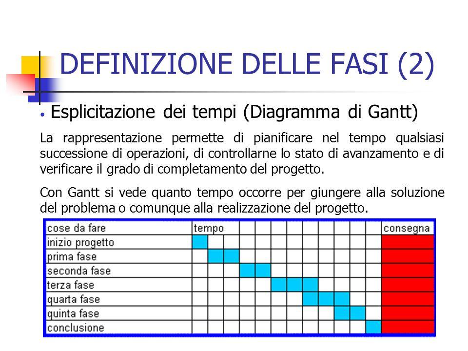 DEFINIZIONE DELLE FASI (2)