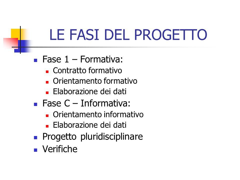LE FASI DEL PROGETTO Fase 1 – Formativa: Fase C – Informativa: