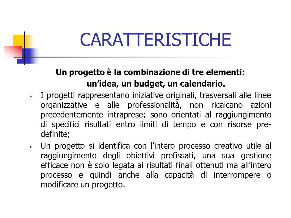CARATTERISTICHE Un progetto è la combinazione di tre elementi: