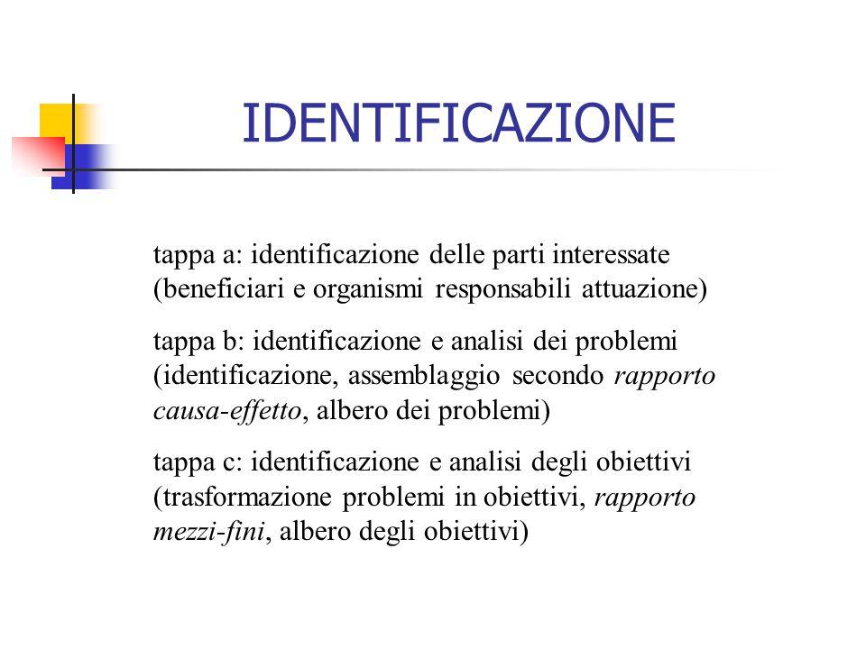 IDENTIFICAZIONE tappa a: identificazione delle parti interessate (beneficiari e organismi responsabili attuazione)