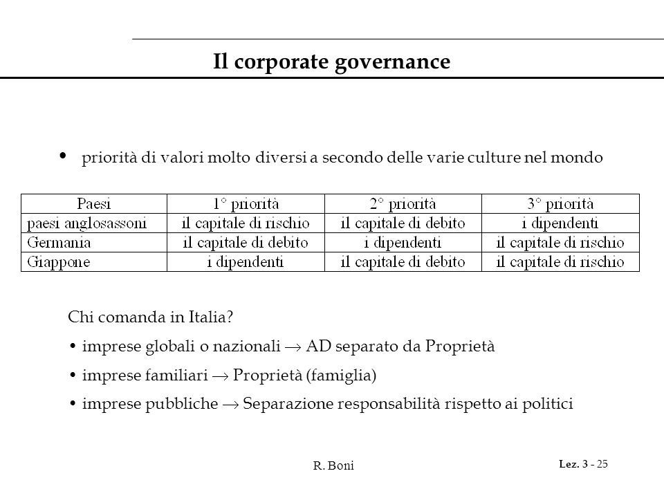 Il corporate governance