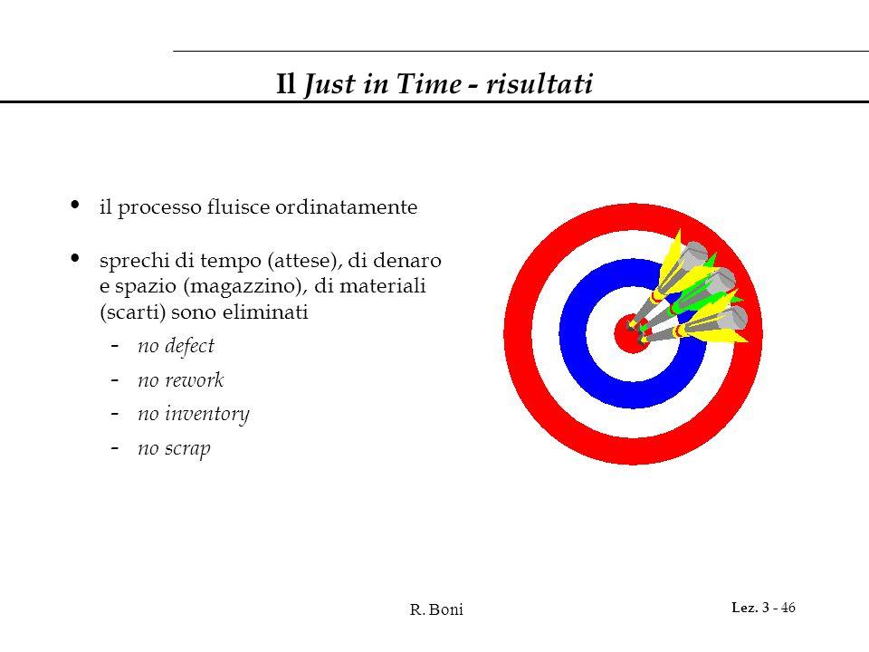 Il Just in Time - risultati