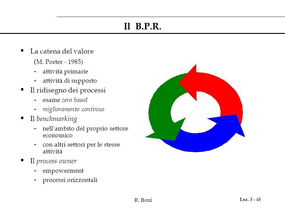 Il B.P.R. La catena del valore (M. Porter - 1985)