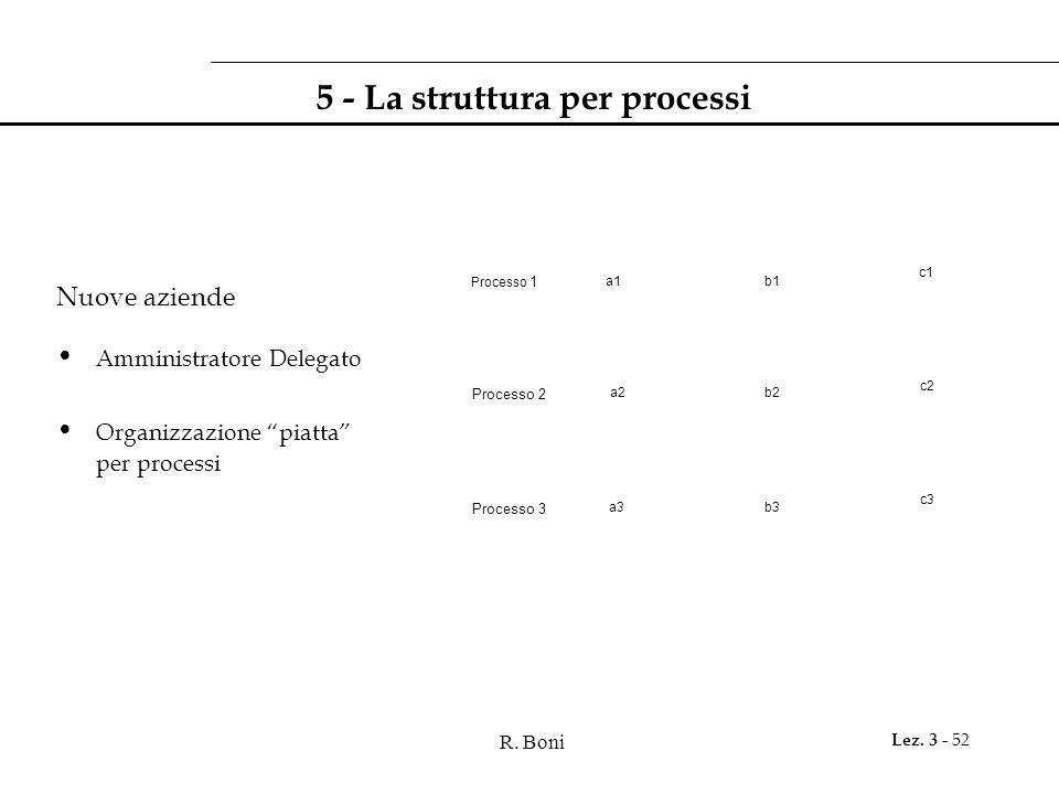 5 - La struttura per processi
