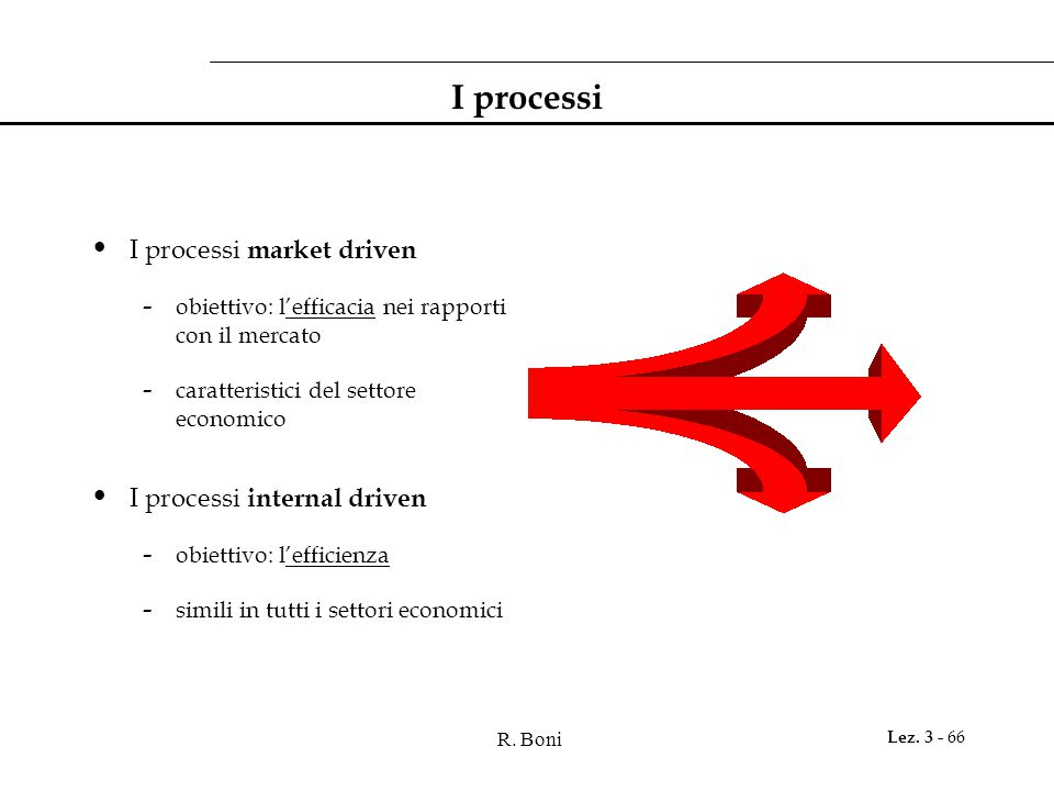 I processi I processi market driven I processi internal driven