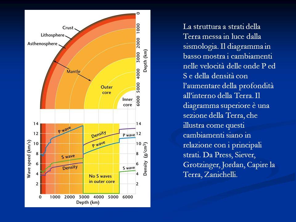 La struttura a strati della Terra messa in luce dalla sismologia