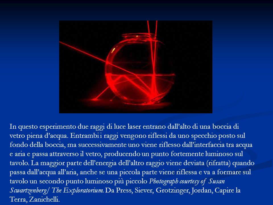 In questo esperimento due raggi di luce laser entrano dall'alto di una boccia di vetro piena d'acqua.