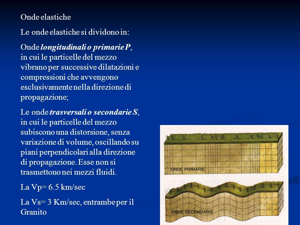 Onde elastiche Le onde elastiche si dividono in: