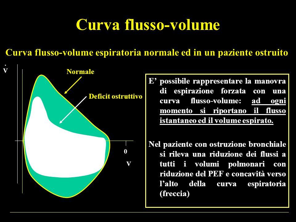 Curva flusso-volume espiratoria normale ed in un paziente ostruito