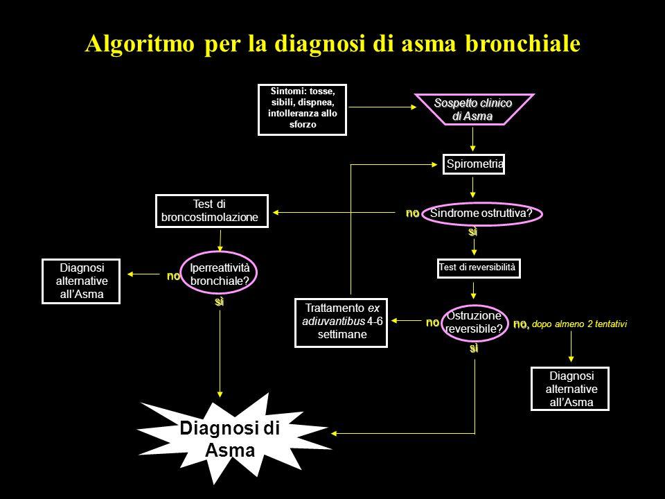 Algoritmo per la diagnosi di asma bronchiale