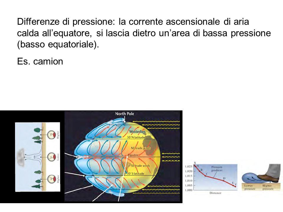 Differenze di pressione: la corrente ascensionale di aria calda all'equatore, si lascia dietro un'area di bassa pressione (basso equatoriale).
